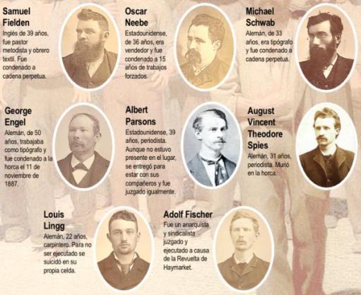 martires de chicago